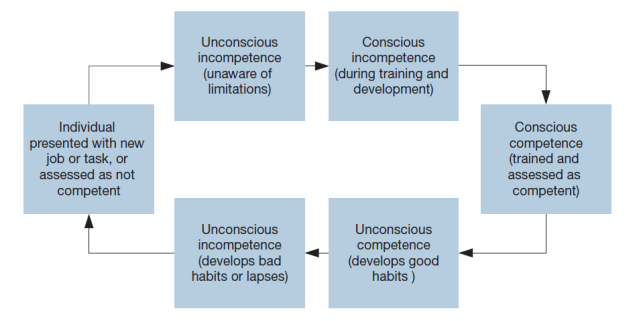 The competence cycle