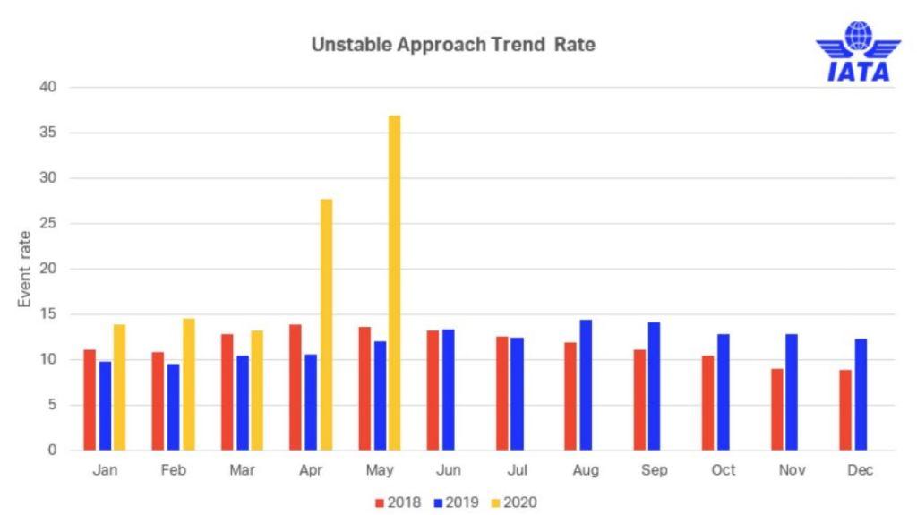 IATA Unstable Approaches 2018-2020 - humanfactors101.com